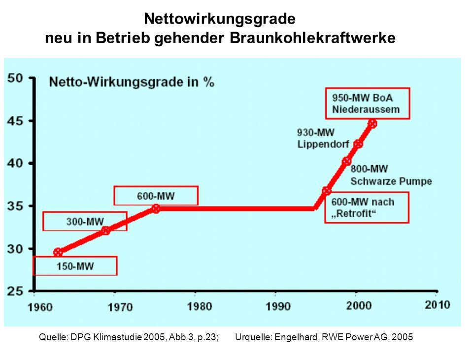 Quelle: DPG Klimastudie 2005, Abb.3, p.23; Urquelle: Engelhard, RWE Power AG, 2005 Nettowirkungsgrade neu in Betrieb gehender Braunkohlekraftwerke