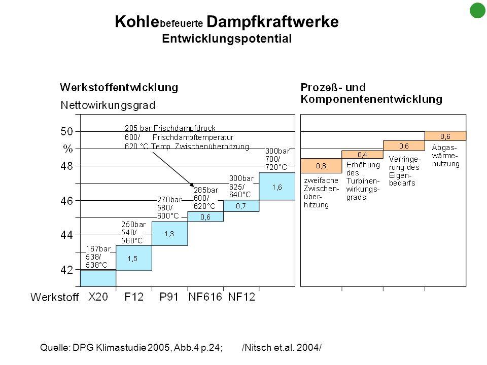 Quelle: DPG Klimastudie 2005, Abb.4 p.24; /Nitsch et.al. 2004/ Kohle befeuerte Dampfkraftwerke Entwicklungspotential
