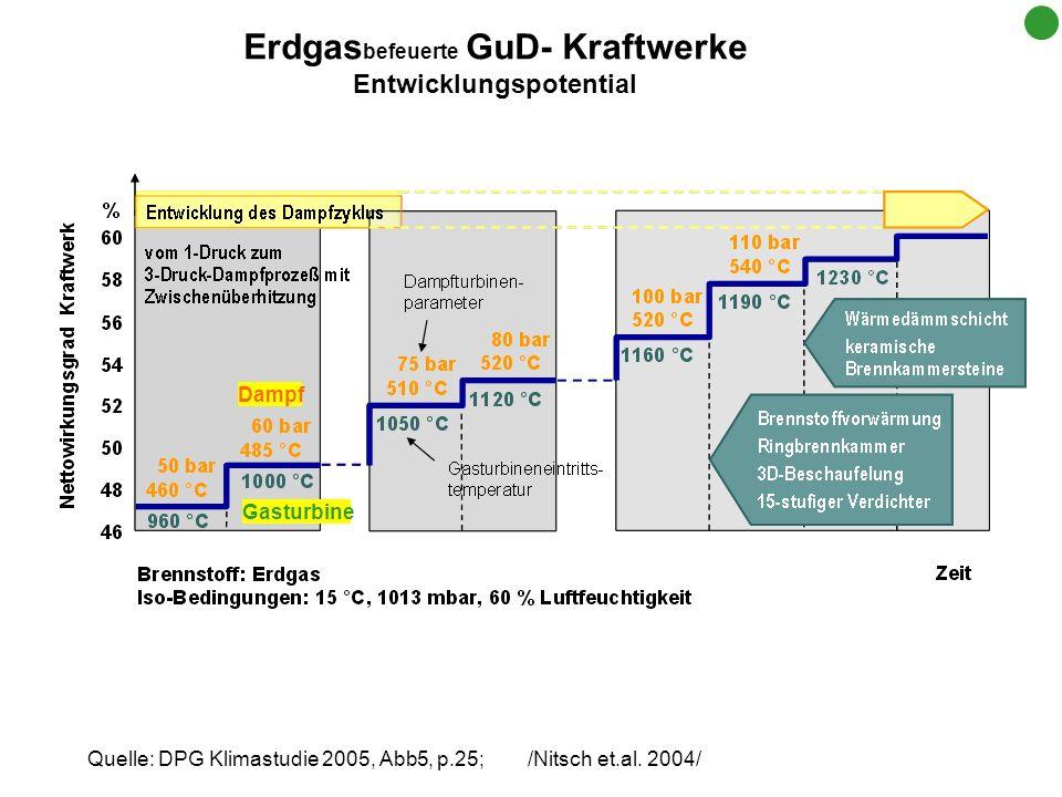 Quelle: DPG Klimastudie 2005, Abb5, p.25; /Nitsch et.al. 2004/ Erdgas befeuerte GuD- Kraftwerke Entwicklungspotential Gasturbine Dampf
