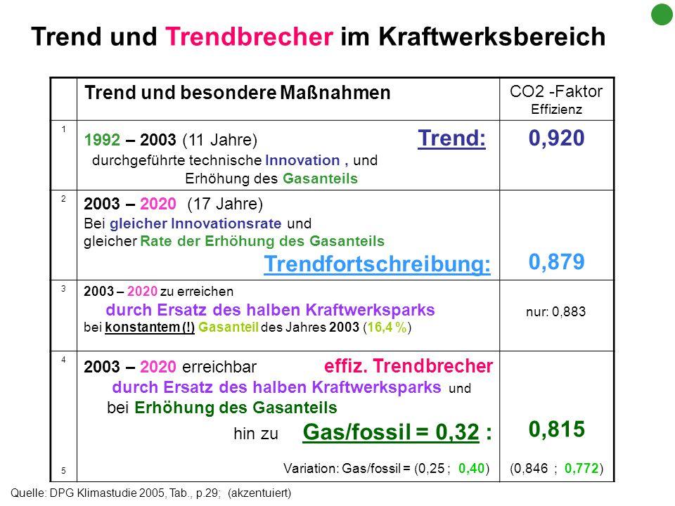 Quelle: DPG Klimastudie 2005, Tab., p.29; (akzentuiert) Trend und besondere Maßnahmen CO2 -Faktor Effizienz 1 1992 – 2003 (11 Jahre) Trend: durchgefüh