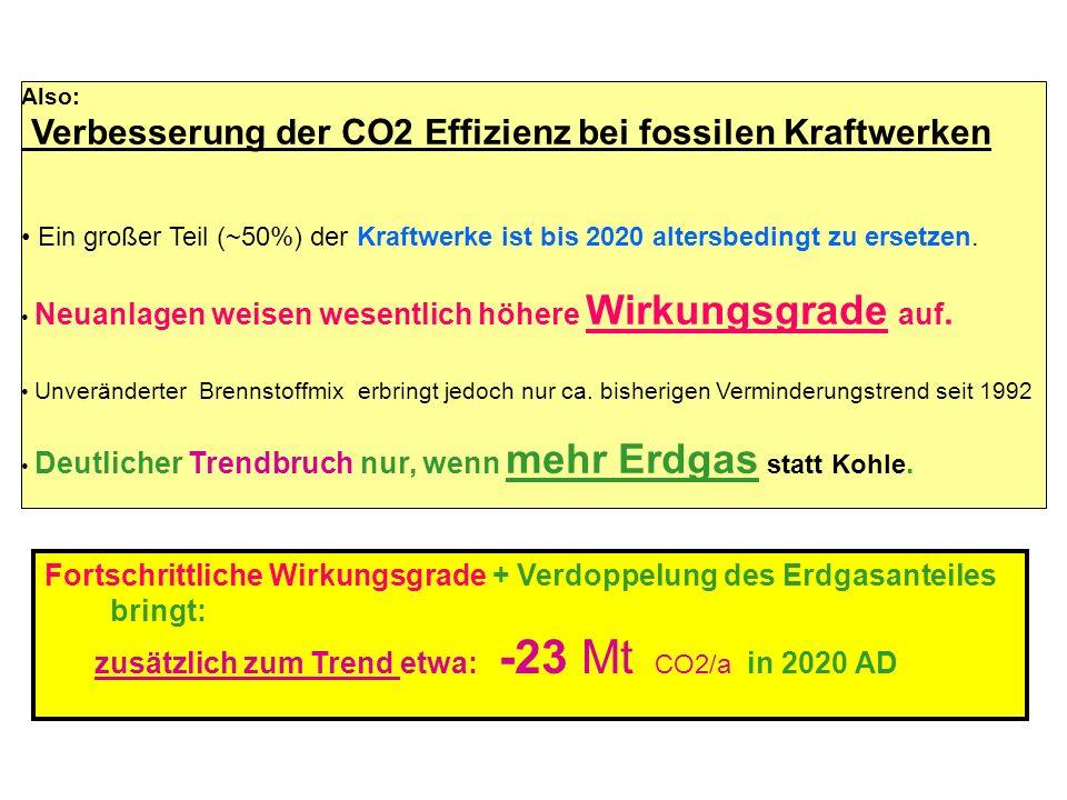 Also: Verbesserung der CO2 Effizienz bei fossilen Kraftwerken Ein großer Teil (~50%) der Kraftwerke ist bis 2020 altersbedingt zu ersetzen. Neuanlagen