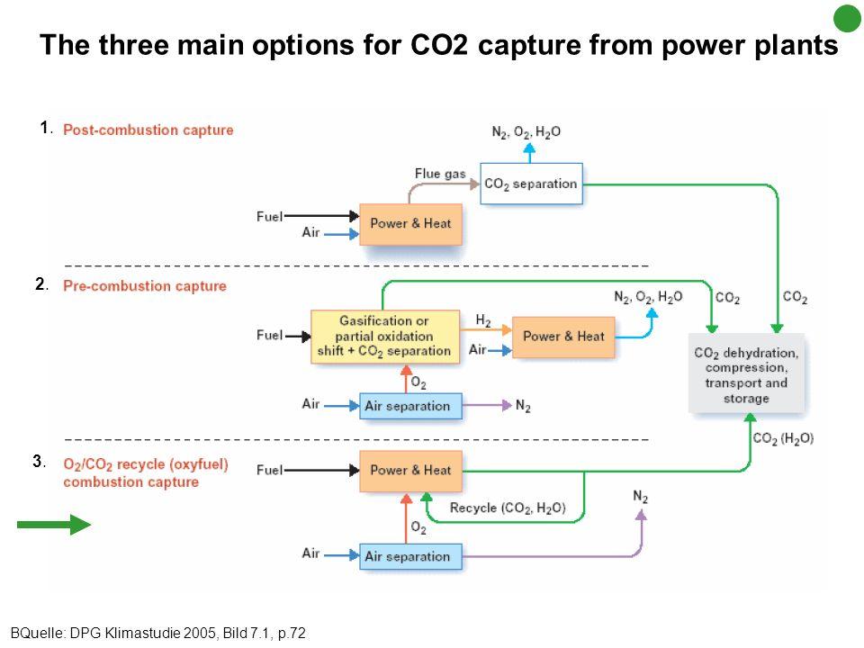 The three main options for CO2 capture from power plants BQuelle: DPG Klimastudie 2005, Bild 7.1, p.72 1.1. 2.2. 3.3.
