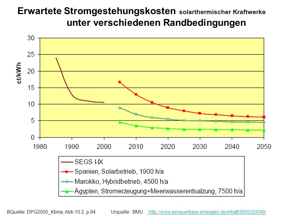 BQuelle: DPG2005_Klima, Abb.10.2, p.84 Urquelle : BMU http://www.erneuerbare-energien.de/inhalt/5650/20049/ http://www.erneuerbare-energien.de/inhalt/