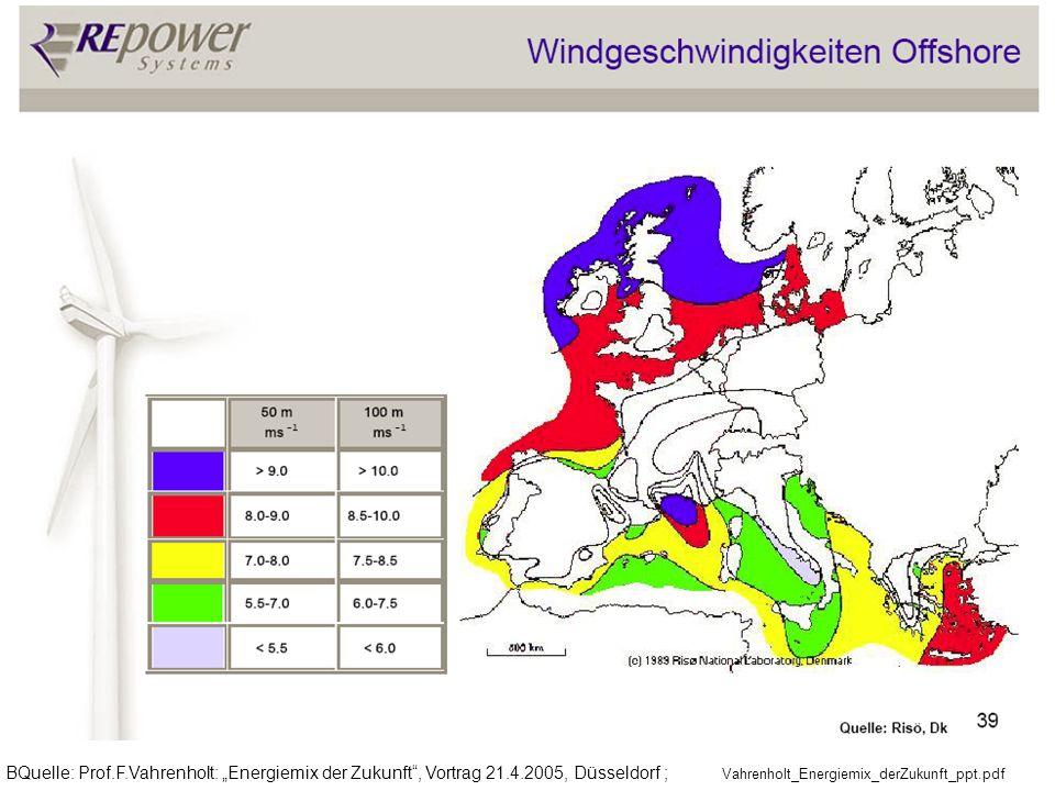 Zum Vergleich : On- Offshore Wind in verschiedenen topogr.