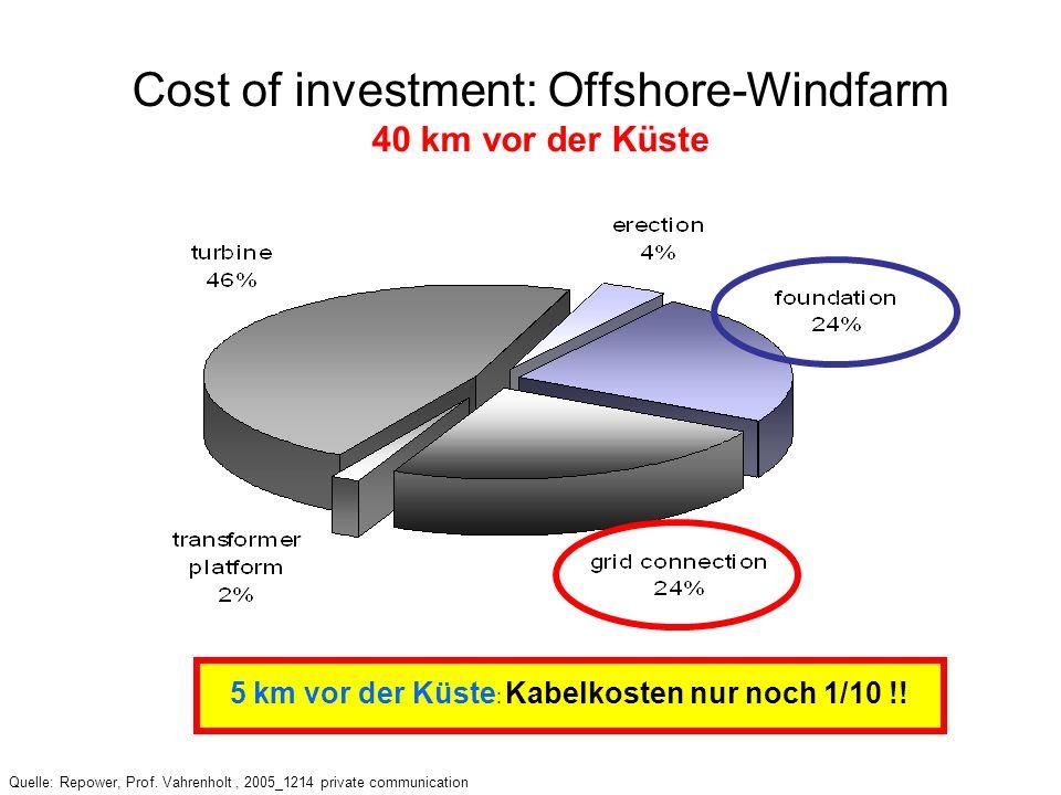 Cost of investment: Offshore-Windfarm 40 km vor der Küste Quelle: DEWI, REpower Quelle: Repower, Prof. Vahrenholt, 2005_1214 private communication 5 k