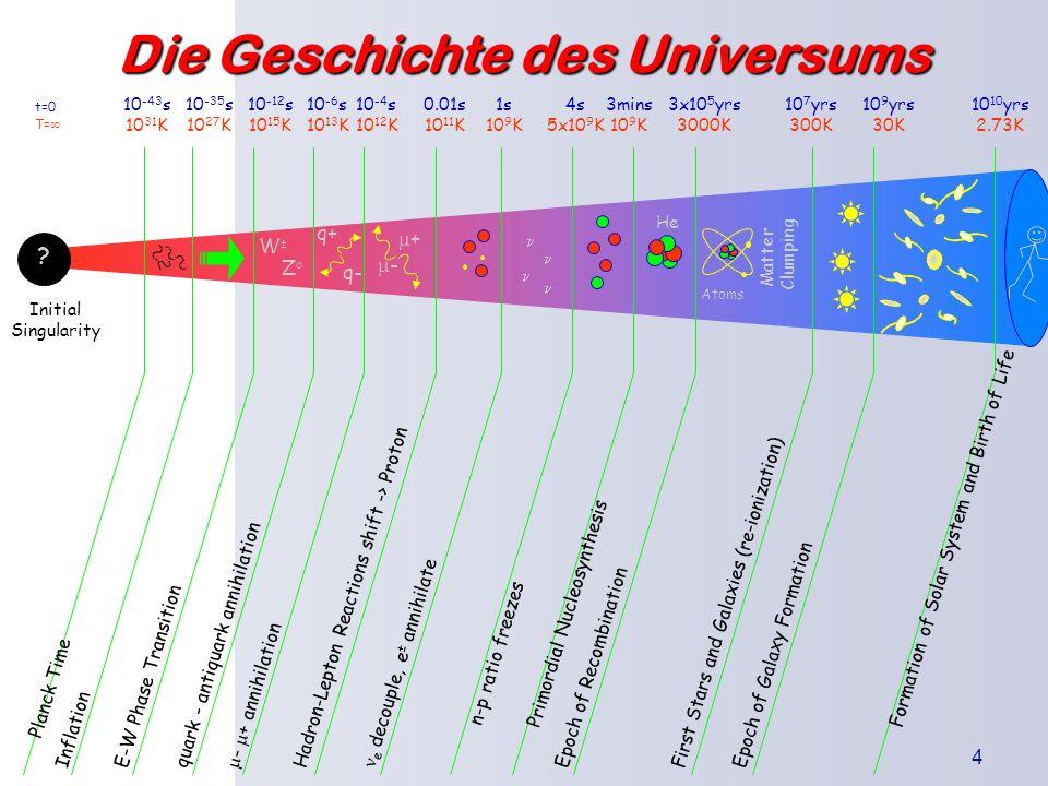 Die Urknallthe orie Einleitung Was besagt die Theorie? Wodurch wird sie gestützt? Kritikpunkte 4 Die Geschichte des Universums t=0 T= Atoms Matter Clu