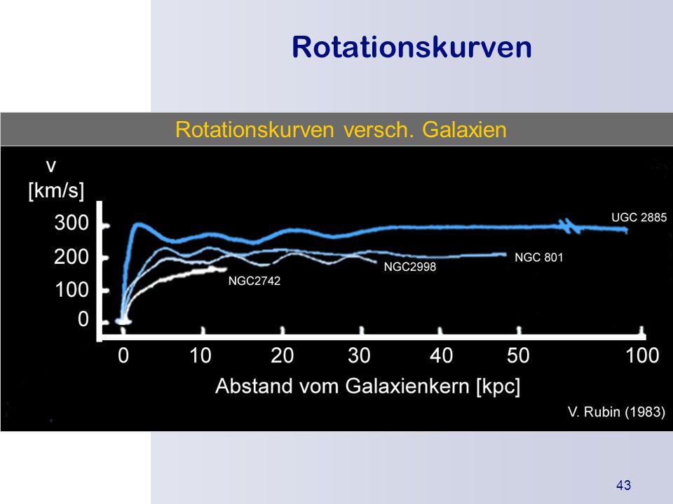 Die Urknallthe orie Einleitung Was besagt die Theorie? Wodurch wird sie gestützt? Kritikpunkte 43 Rotationskurven Rotationskurven versch. Galaxien