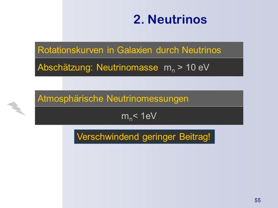 Die Urknallthe orie Einleitung Was besagt die Theorie? Wodurch wird sie gestützt? Kritikpunkte 55 2. Neutrinos Rotationskurven in Galaxien durch Neutr