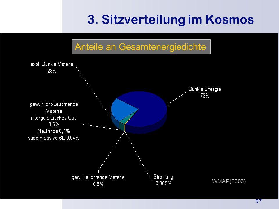 Die Urknallthe orie Einleitung Was besagt die Theorie? Wodurch wird sie gestützt? Kritikpunkte 57 3. Sitzverteilung im Kosmos WMAP(2003) Anteile an Ge