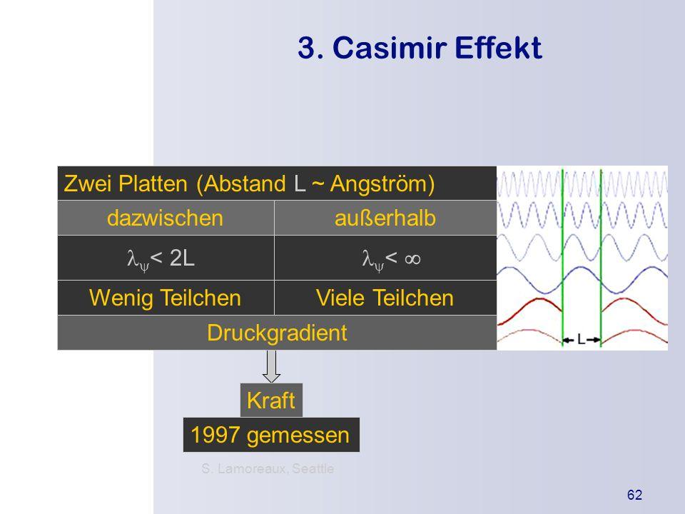 Die Urknallthe orie Einleitung Was besagt die Theorie? Wodurch wird sie gestützt? Kritikpunkte 62 3. Casimir Effekt Zwei Platten (Abstand L ~ Angström