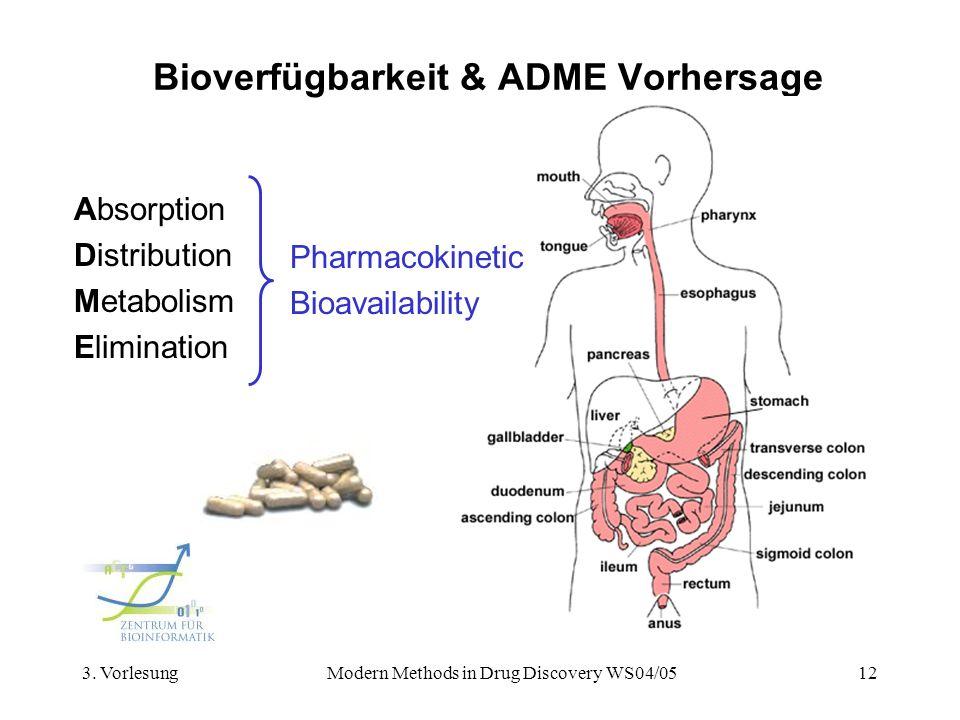 3. VorlesungModern Methods in Drug Discovery WS04/0512 Bioverfügbarkeit & ADME Vorhersage Absorption Distribution Metabolism Elimination Pharmacokinet