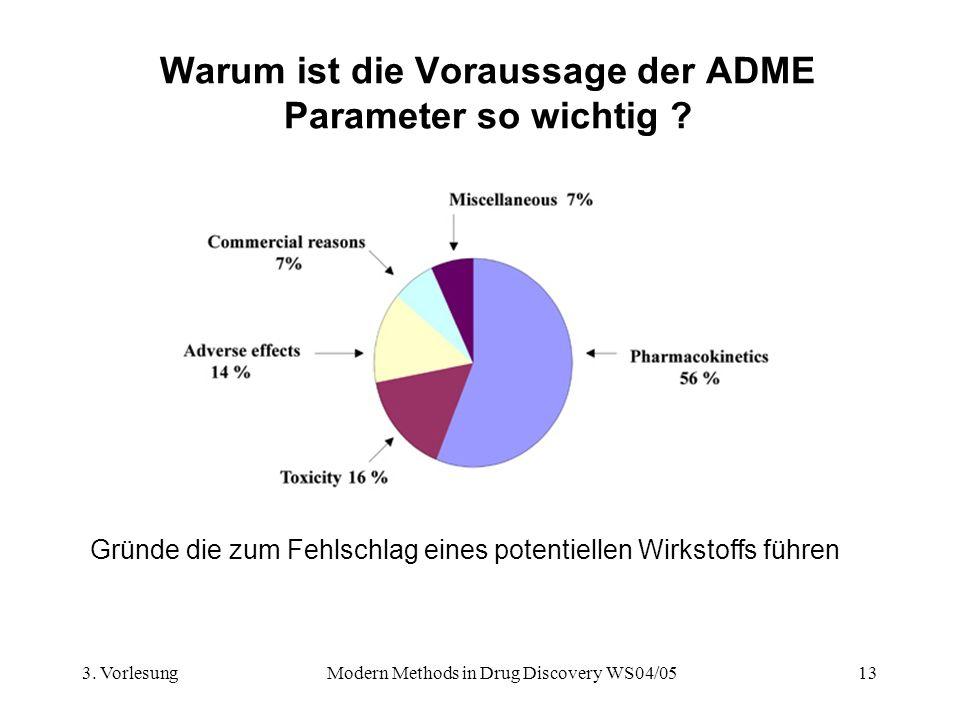 3. VorlesungModern Methods in Drug Discovery WS04/0513 Warum ist die Voraussage der ADME Parameter so wichtig ? Gründe die zum Fehlschlag eines potent