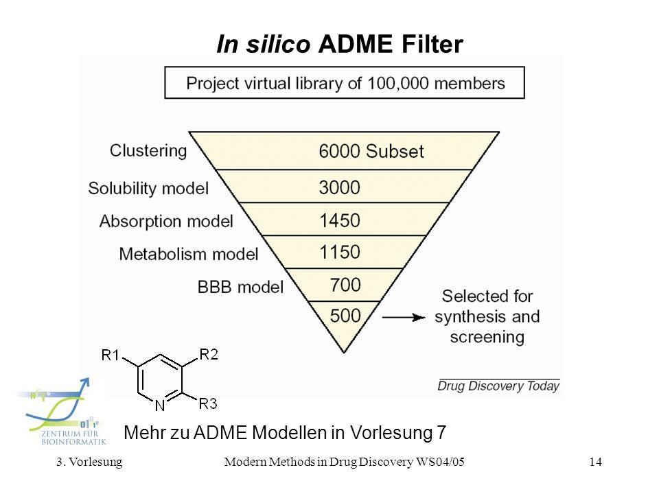 3. VorlesungModern Methods in Drug Discovery WS04/0514 In silico ADME Filter Mehr zu ADME Modellen in Vorlesung 7