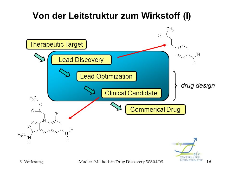 3. VorlesungModern Methods in Drug Discovery WS04/0516 Von der Leitstruktur zum Wirkstoff (I) Therapeutic Target Lead Discovery Lead Optimization Clin