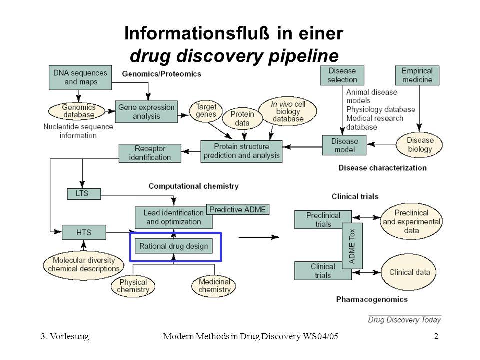 3. VorlesungModern Methods in Drug Discovery WS04/052 Informationsfluß in einer drug discovery pipeline