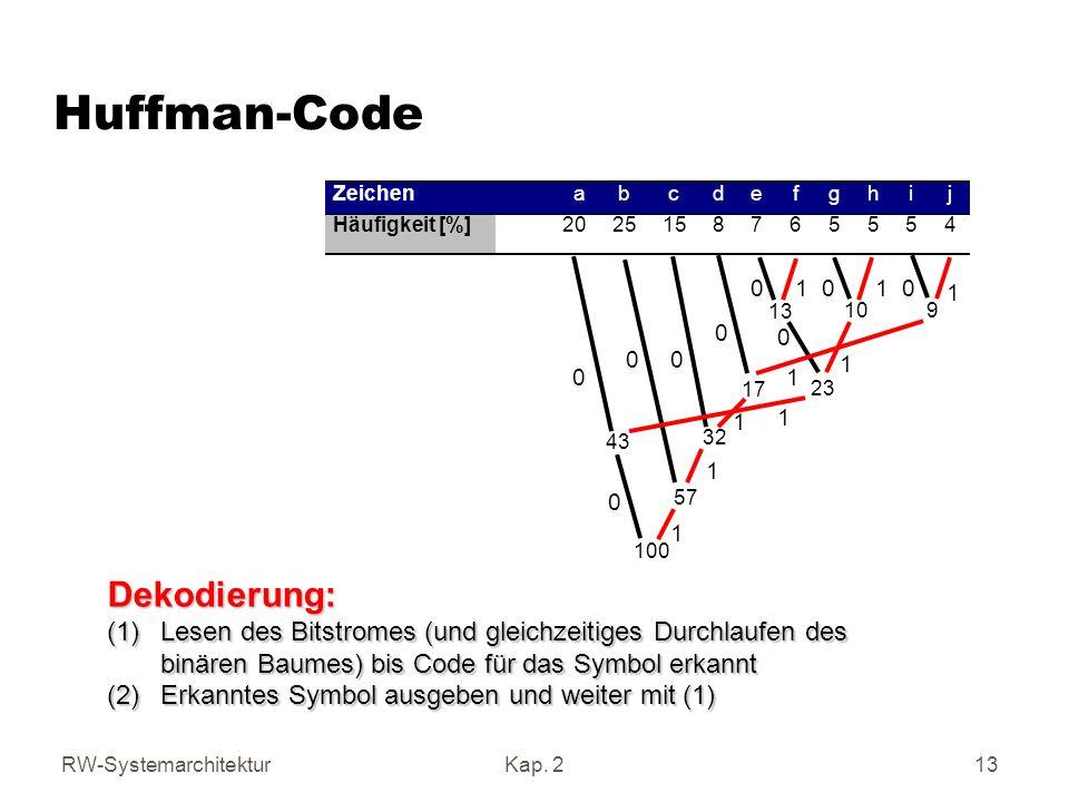 RW-SystemarchitekturKap.2 14 Präfixcodes Definition: Sei A = {a 1, …, a m }.