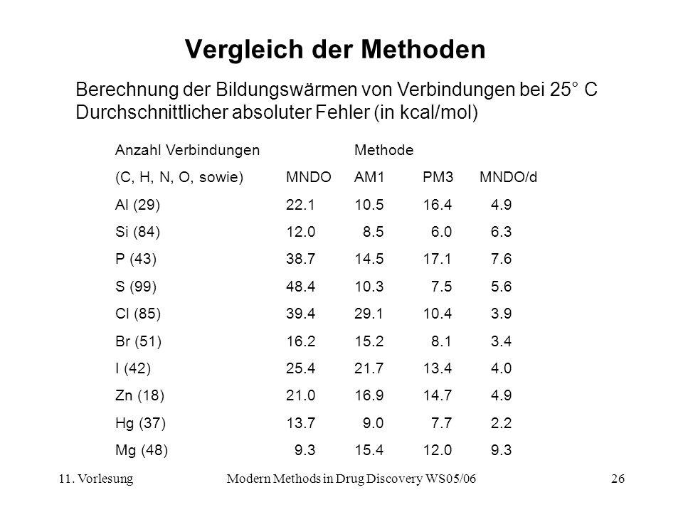 11. VorlesungModern Methods in Drug Discovery WS05/0626 Vergleich der Methoden Berechnung der Bildungswärmen von Verbindungen bei 25° C Durchschnittli