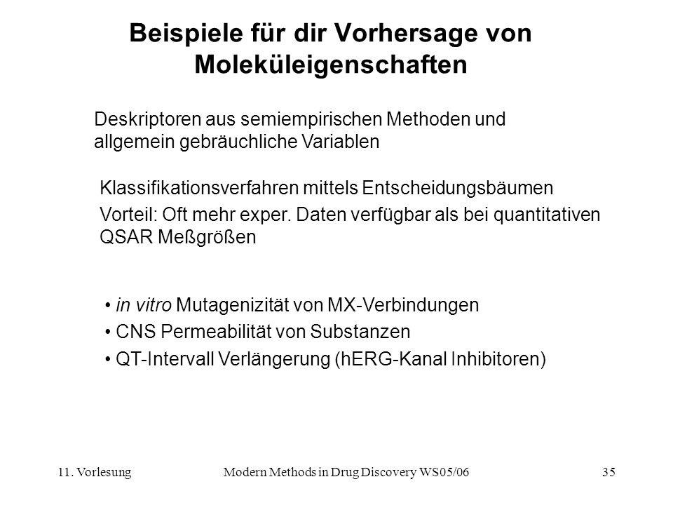11. VorlesungModern Methods in Drug Discovery WS05/0635 Beispiele für dir Vorhersage von Moleküleigenschaften Deskriptoren aus semiempirischen Methode