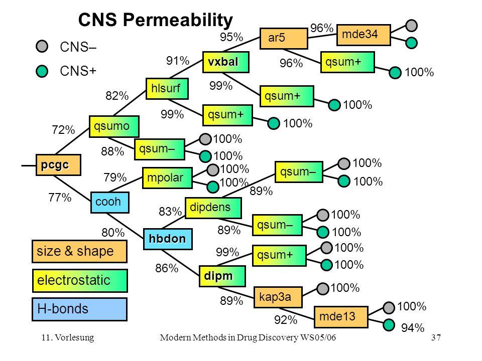 11. VorlesungModern Methods in Drug Discovery WS05/0637 CNS Permeability CNS– CNS+ 100% 96% pcgc qsumo hlsurf vxbal cooh hbdon dipm kap3a qsum– qsum+