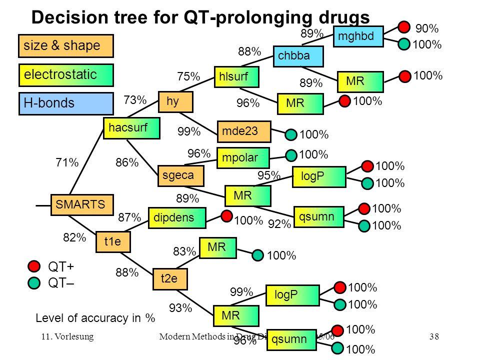 11. VorlesungModern Methods in Drug Discovery WS05/0638 Decision tree for QT-prolonging drugs SMARTS hacsurf MR dipdens MR logP 100% 71% 82% 73% 75% 9