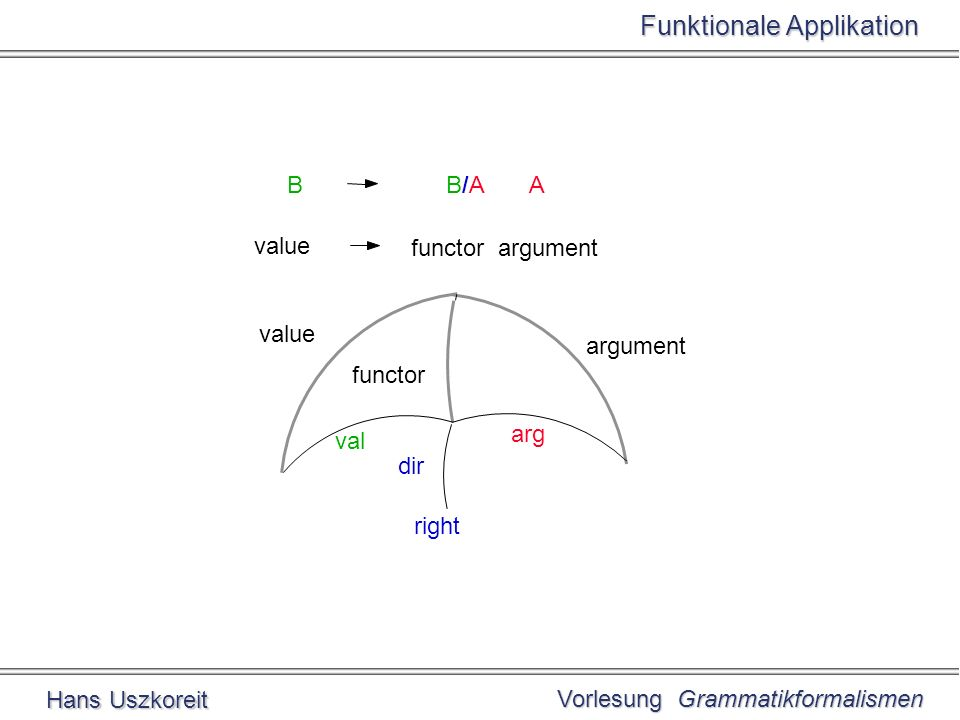 Vorlesung Grammatikformalismen Hans Uszkoreit Funktionale Applikation arg val dir functor value functor argument value argument right BB/A A