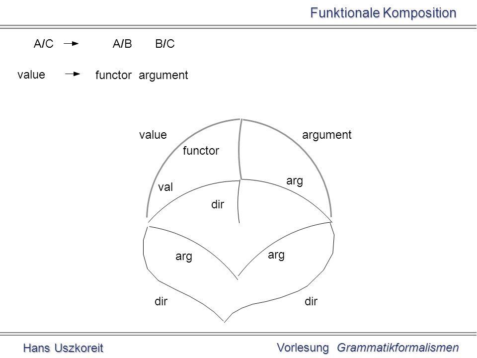 Vorlesung Grammatikformalismen Hans Uszkoreit Funktionale Komposition value functor argument A/CA/CA/B B/C arg dir val arg dir functor valueargument