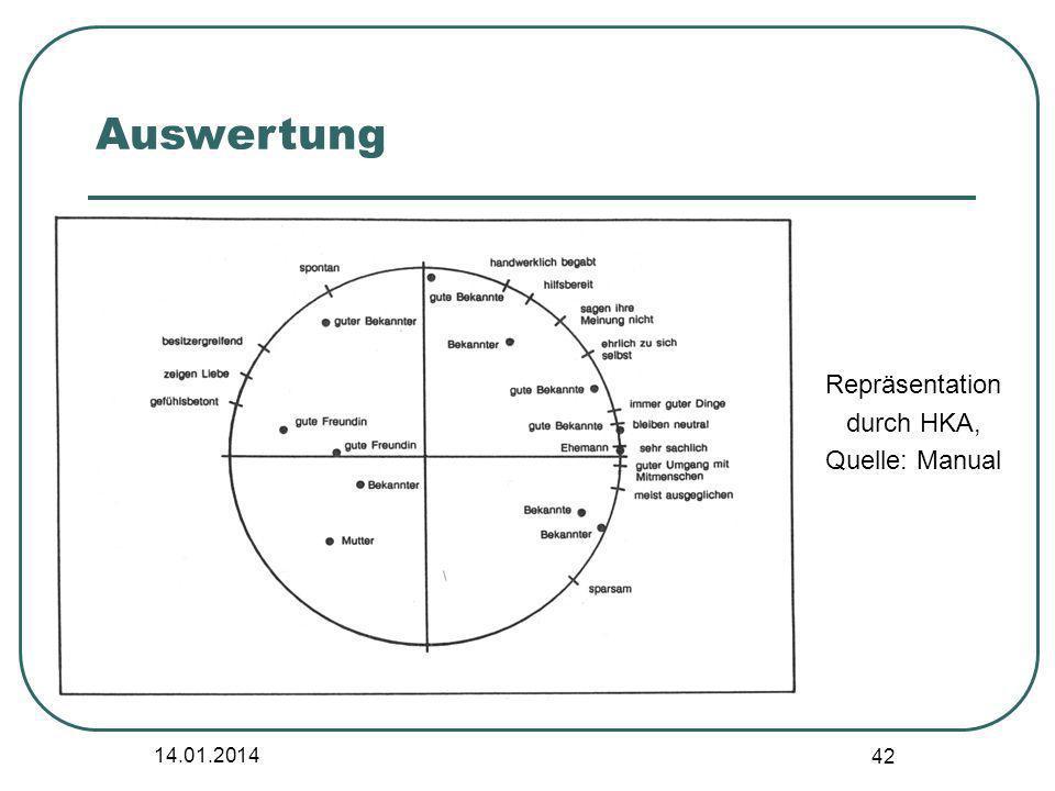 14.01.2014 42 Repräsentation durch HKA, Quelle: Manual Auswertung
