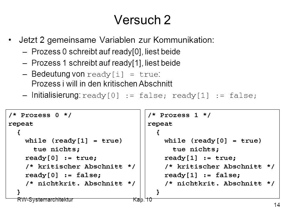 RW-SystemarchitekturKap. 10 14 Versuch 2 Jetzt 2 gemeinsame Variablen zur Kommunikation: –Prozess 0 schreibt auf ready[0], liest beide –Prozess 1 schr