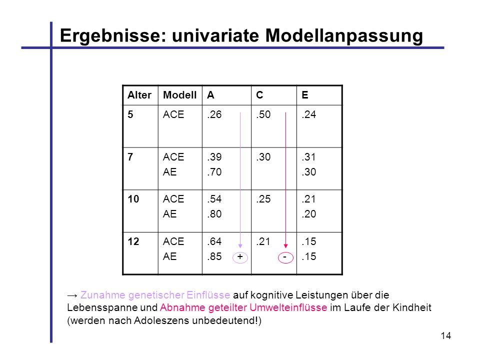 14 AlterModellACE 5ACE.26.50.24 7ACE AE.39.70.30.31.30 10ACE AE.54.80.25.21.20 12ACE AE.64.85 +.21 -.15 Ergebnisse: univariate Modellanpassung Zunahme