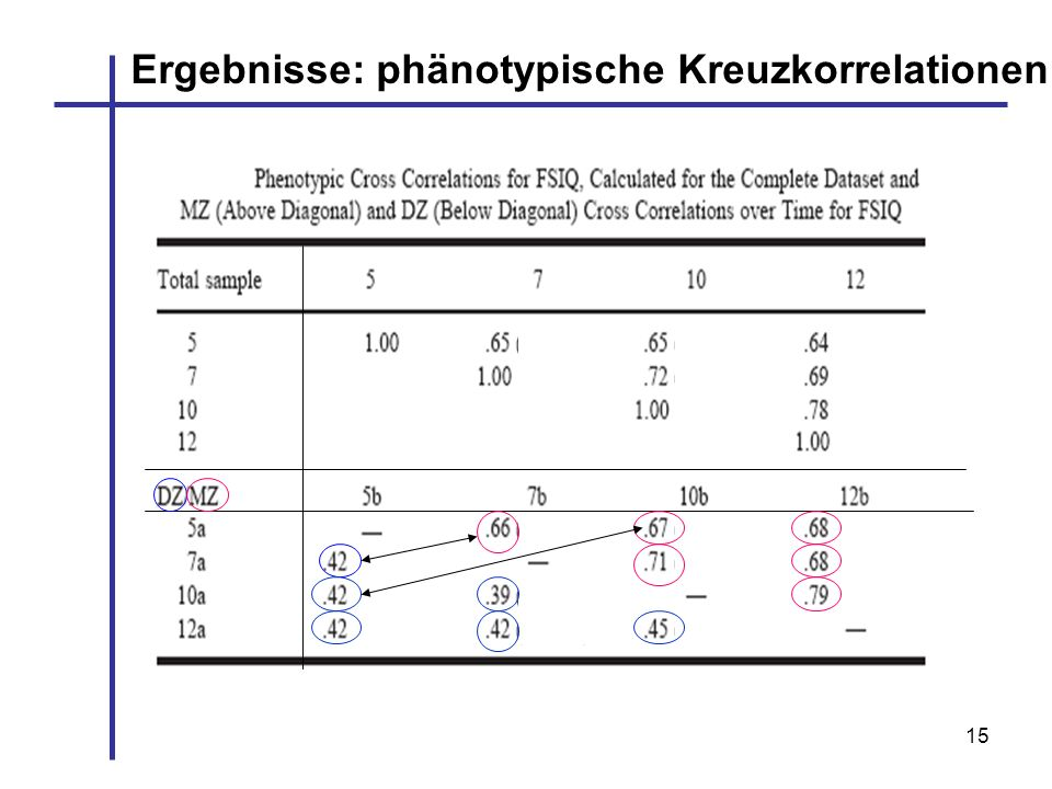 15 Ergebnisse: phänotypische Kreuzkorrelationen
