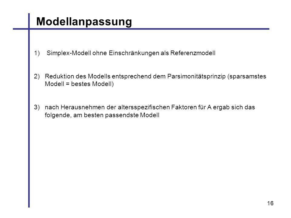 16 Modellanpassung 1) Simplex-Modell ohne Einschränkungen als Referenzmodell 2)Reduktion des Modells entsprechend dem Parsimonitätsprinzip (sparsamste