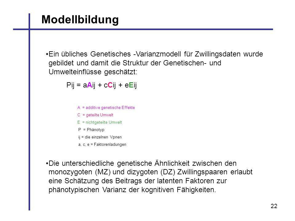 22 Modellbildung Ein übliches Genetisches -Varianzmodell für Zwillingsdaten wurde gebildet und damit die Struktur der Genetischen- und Umwelteinflüsse