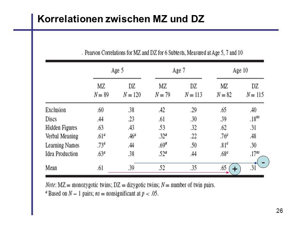 26 - + Korrelationen zwischen MZ und DZ
