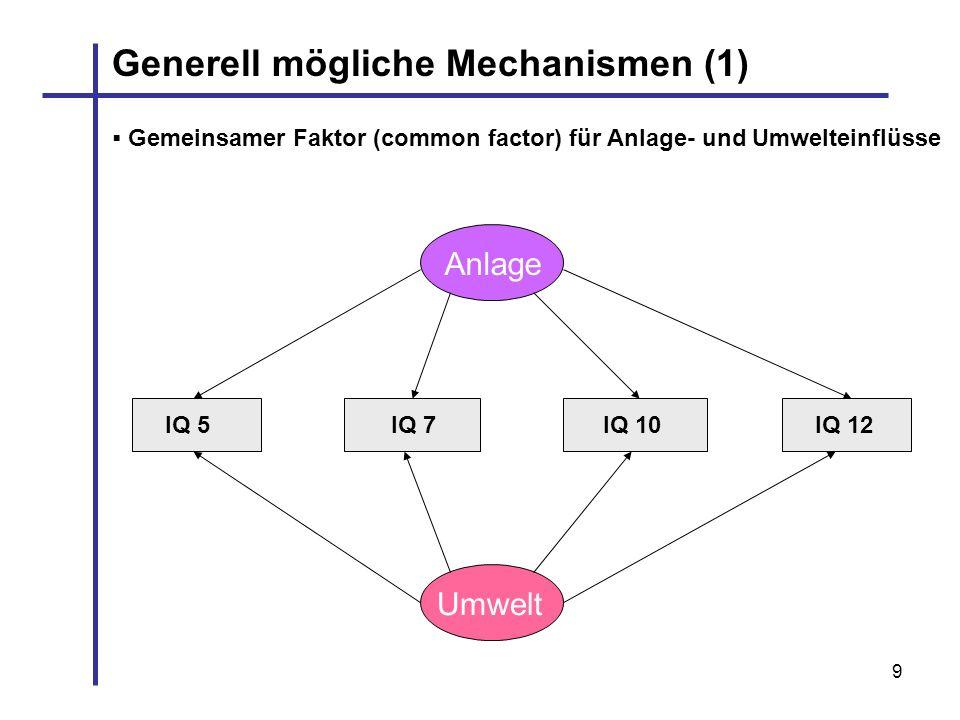 9 Generell mögliche Mechanismen (1) IQ 7IQ 5IQ 10IQ 12 Anlage Umwelt Gemeinsamer Faktor (common factor) für Anlage- und Umwelteinflüsse