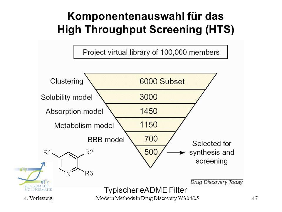 4. VorlesungModern Methods in Drug Discovery WS04/0547 Komponentenauswahl für das High Throughput Screening (HTS) Typischer eADME Filter