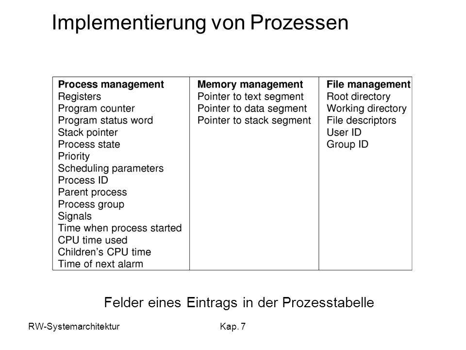 RW-SystemarchitekturKap. 7 Implementierung von Prozessen Felder eines Eintrags in der Prozesstabelle