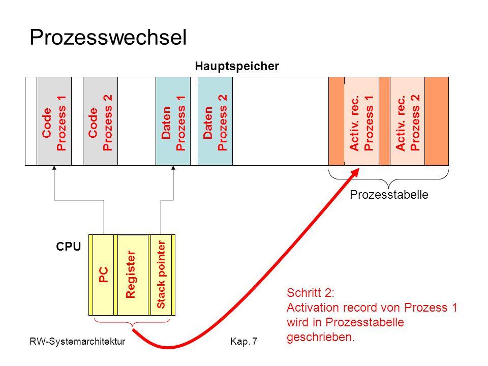 RW-SystemarchitekturKap. 7 Daten Prozess 1 Prozesswechsel Hauptspeicher Code Prozess 1 Code Prozess 2 Daten Prozess 2 Activ. rec. Prozess 1 Activ. rec