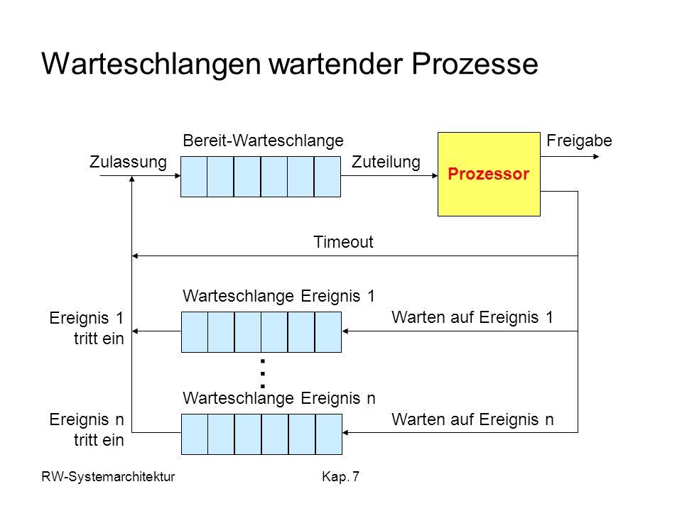 RW-SystemarchitekturKap. 7 Warteschlangen wartender Prozesse Prozessor Bereit-Warteschlange Warteschlange Ereignis 1 Warteschlange Ereignis n … Zulass