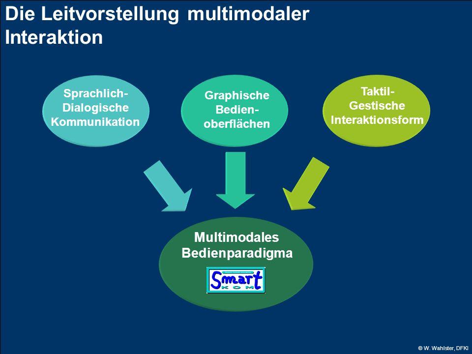© W. Wahlster, DFKI Sprachlich- Dialogische Kommunikation Graphische Bedien- oberflächen Taktil- Gestische Interaktionsform Multimodales Bedienparadig