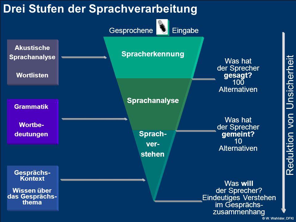 © W. Wahlster, DFKI Drei Stufen der Sprachverarbeitung Akustische Sprachanalyse Wortlisten Grammatik Wortbe- deutungen Gesprächs- Kontext Wissen über