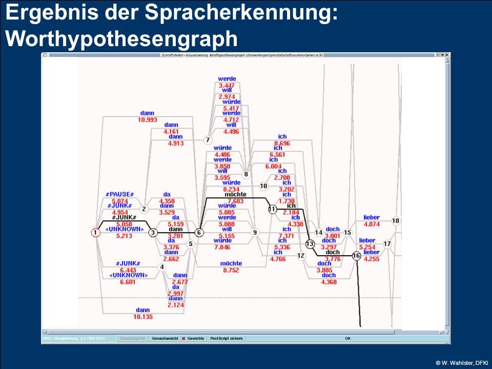 © W. Wahlster, DFKI Ergebnis der Spracherkennung: Worthypothesengraph