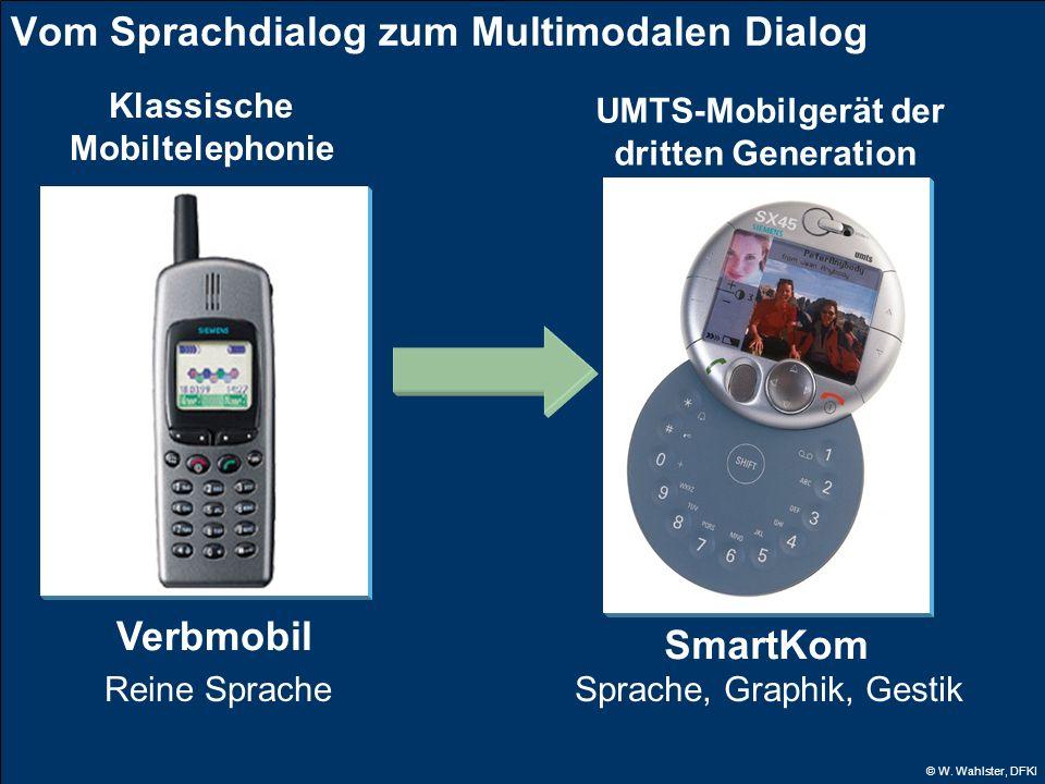 © W. Wahlster, DFKI Vom Sprachdialog zum Multimodalen Dialog SmartKom UMTS-Mobilgerät der dritten Generation Sprache, Graphik, Gestik Verbmobil Klassi