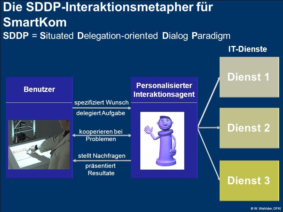 © W. Wahlster, DFKI Die SDDP-Interaktionsmetapher für SmartKom SDDP = Situated Delegation-oriented Dialog Paradigm Benutzer spezifiziert Wunsch delegi