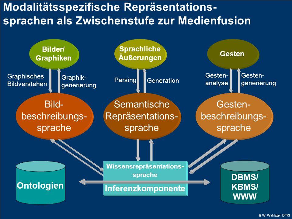 © W. Wahlster, DFKI Gesten Bilder/ Graphiken Semantische Repräsentations- sprache Bild- beschreibungs- sprache Gesten- beschreibungs- sprache Ontologi