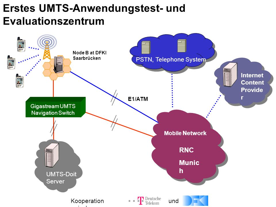 for UMTS-based Multimodal Speech Services in Germany Mobile Network Internet Content Provide r Gigastream UMTS Navigation Switch E1/ATM RNC Munic h No