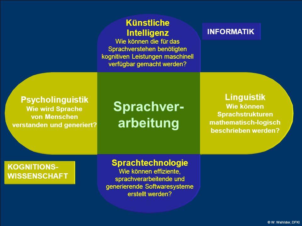 © W. Wahlster, DFKI KOGNITIONS- WISSENSCHAFT Psycholinguistik Wie wird Sprache von Menschen verstanden und generiert? Künstliche Intelligenz Wie könne