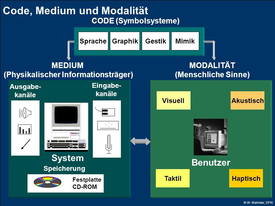 © W. Wahlster, DFKI System Eingabe- kanäle Ausgabe- kanäle Speicherung Festplatte CD-ROM MEDIUM (Physikalischer Informationsträger) MODALITÄT (Menschl