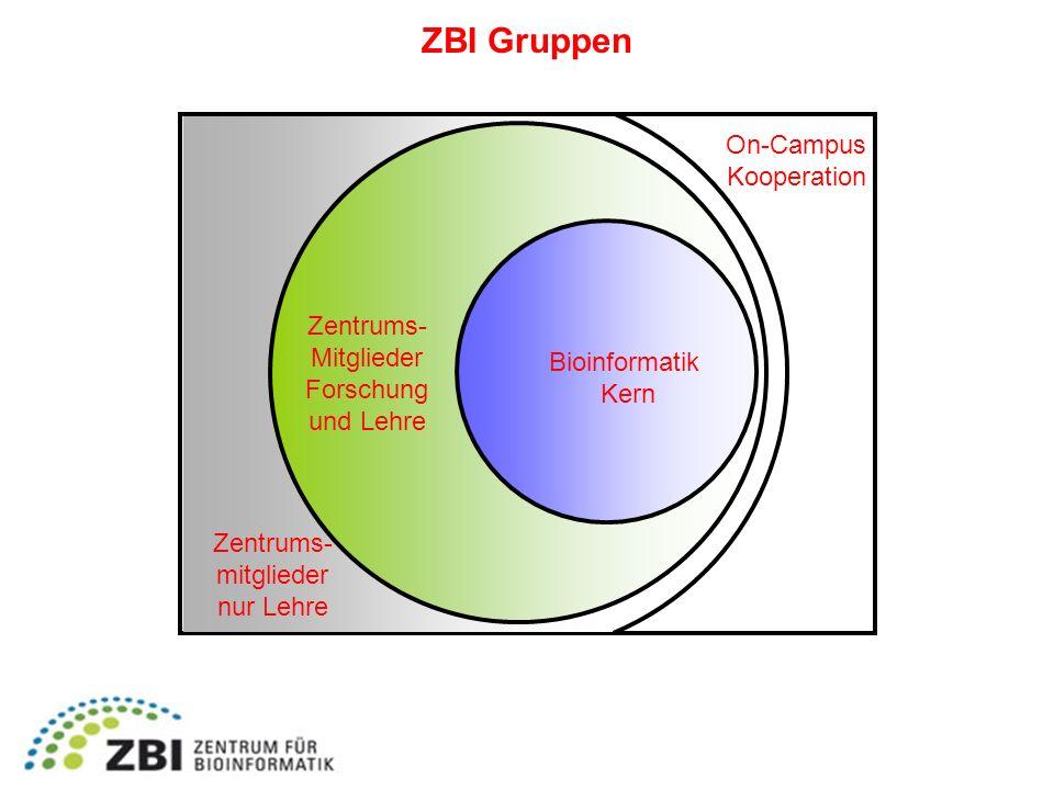 ZBI Gruppen Bioinformatik Kern Zentrums- Mitglieder Forschung und Lehre Zentrums- mitglieder nur Lehre On-Campus Kooperation
