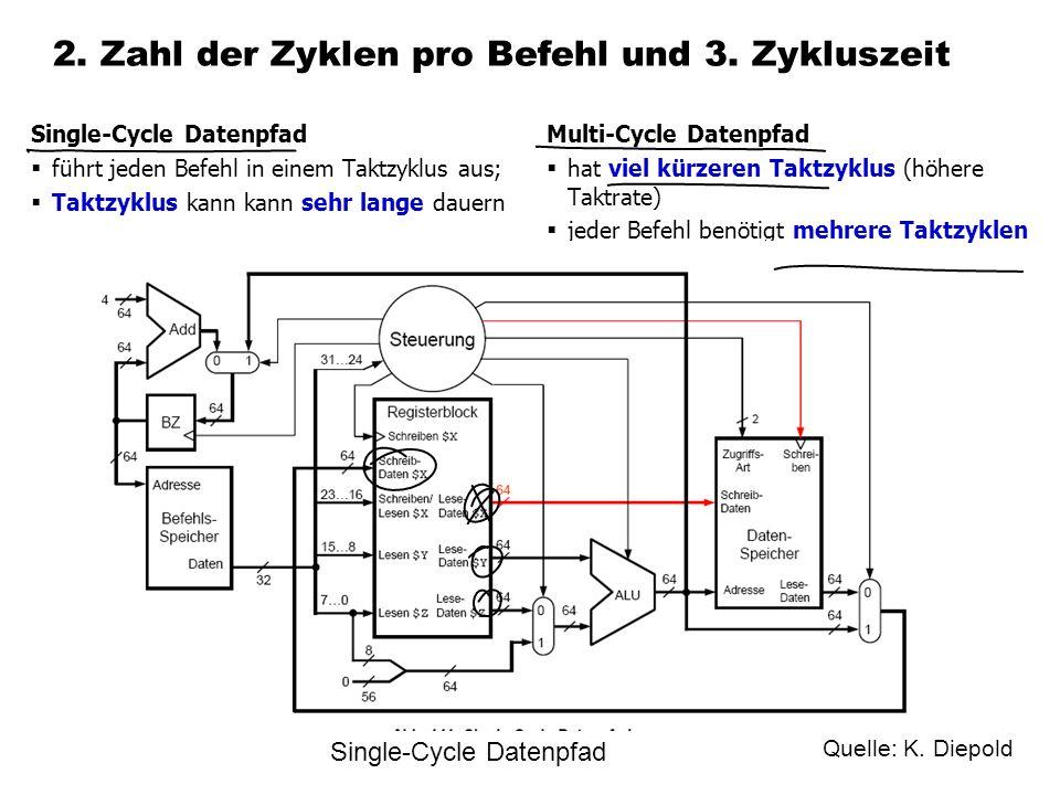 2.Zahl der Zyklen pro Befehl und 3.