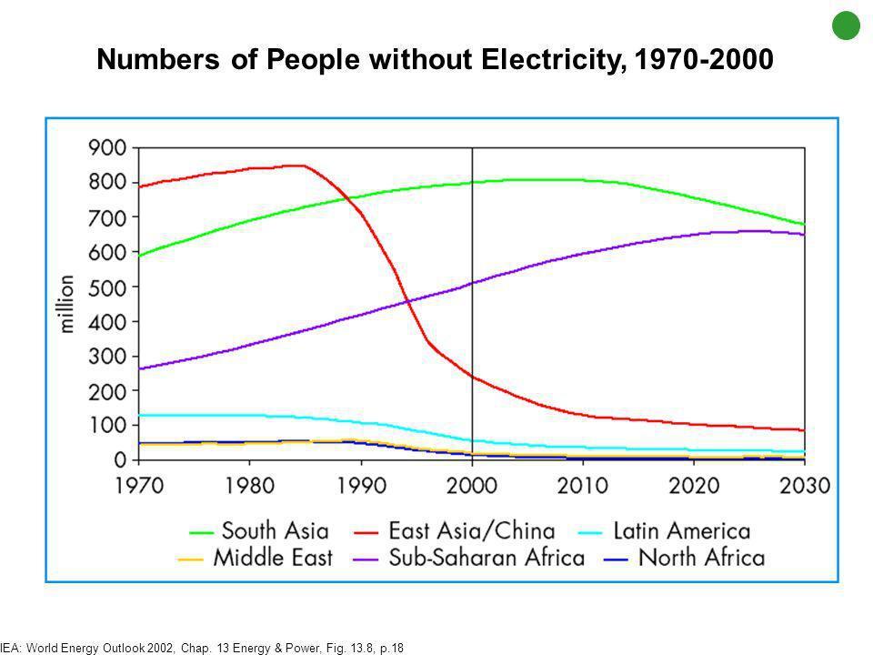 Treibhausgasemissionen pro Kopf und Bevölkerungszahl 2000 AD Quelle: Daten nach CAIT, World Resources Institute, http://cait.wri.orghttp://cait.wri.or